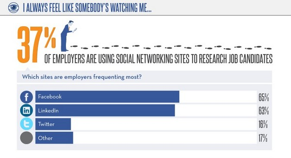 current and potential employers are looking at your social media pages - los angeles social media